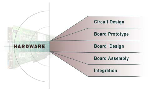 Hardware services, circuit design, board prototype, board design, board assembly, integration